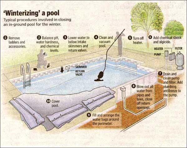 Pool Closing Steps